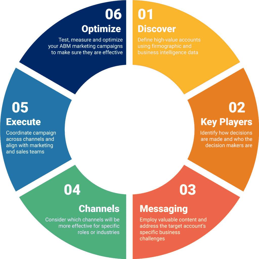 Account based marketing process